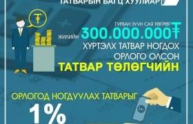 Улаанбаатараас 500 км-ээс дээш зайд оршдог ААН 90 хувийн татварын хөнгөлөлт эдэлнэ