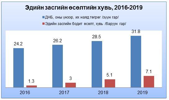Ирэх 3 жилд эдийн засаг тогтмол 2 хувиар өсөж, 2019 онд 7,1 хувьд хүрнэ