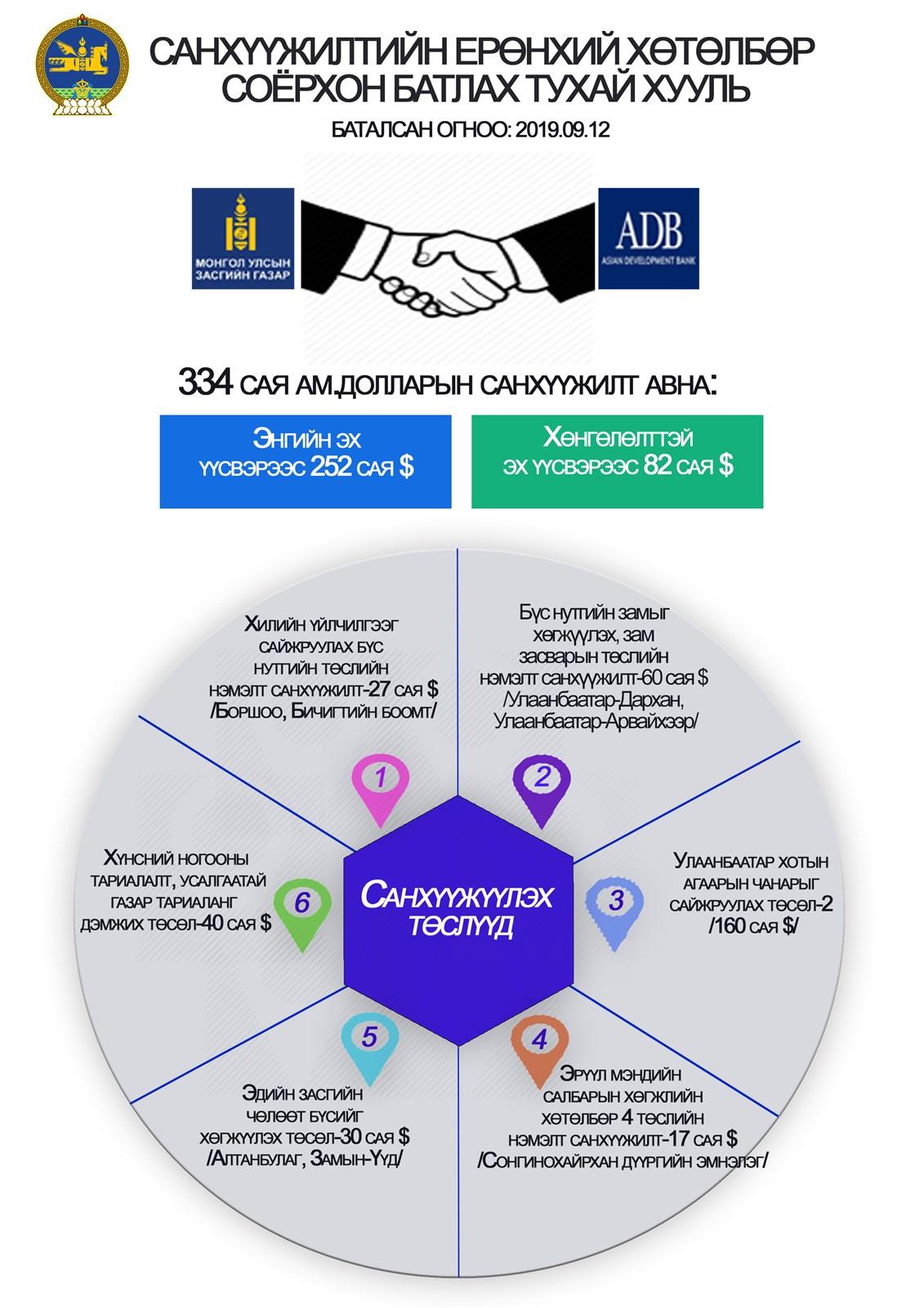 Инфографик: Санхүүжилтийн ерөнхий хөтөлбөр соёрхон батлах тухай хуулийн танилцуулга