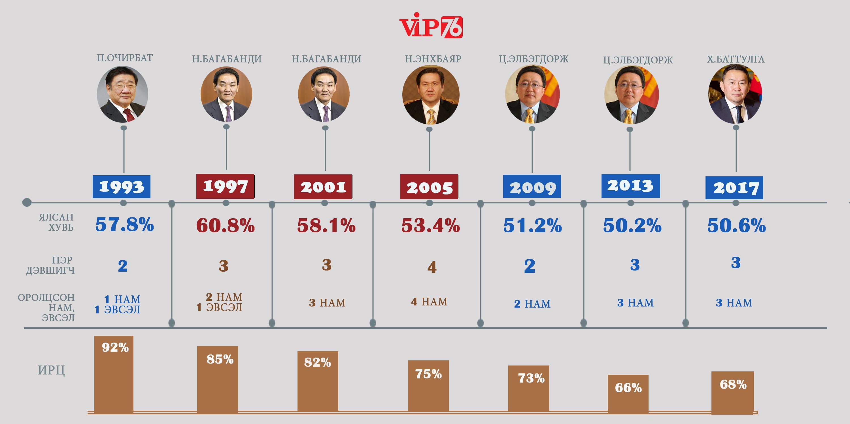 Монгол Улс дараагийн Ерөнхийлөгчөө зургаан жилээр сонгоно