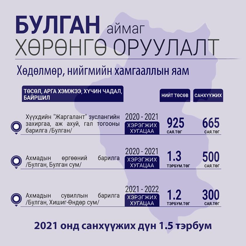 Булган аймагт 2021 онд хэрэгжүүлэх хөрөнгө оруулалтууд
